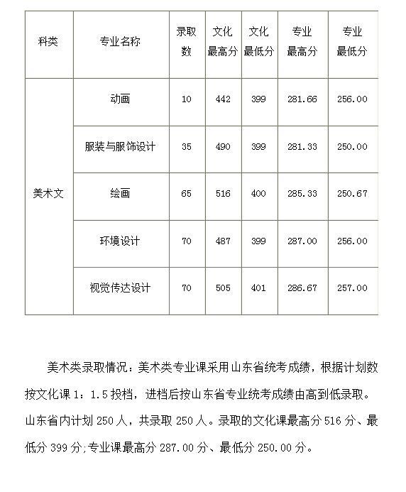 2018青岛大学山东省内美术类本科专业录取分数线